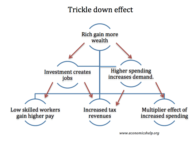 investment multiplier effect