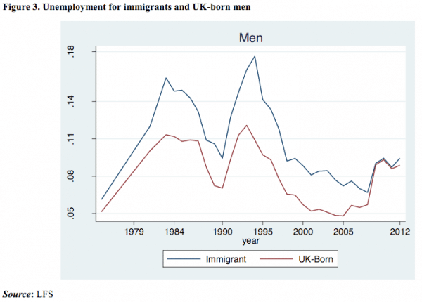 uk-unemployment-immigration