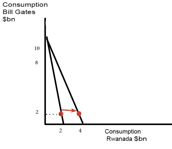 consumption-increase