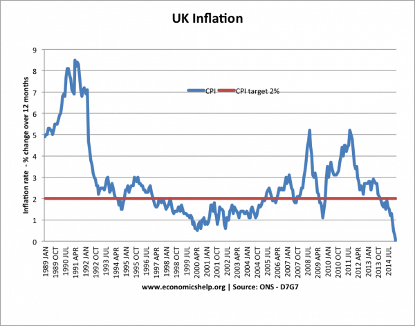 Is zero inflation a good thing?