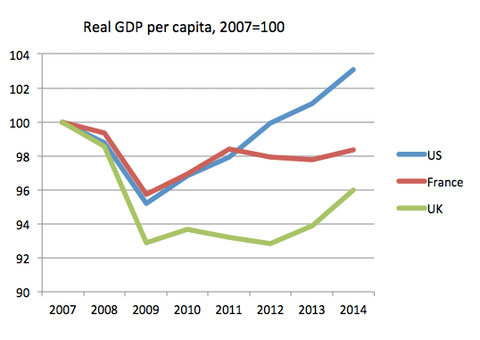 economic recovery the uk recovery compared economics help