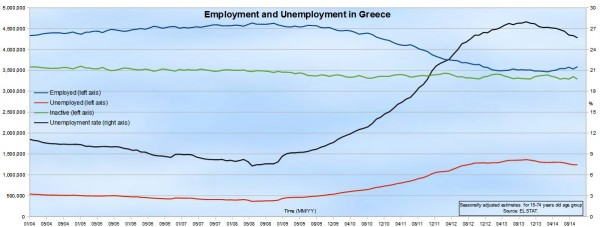 unemployment-greece