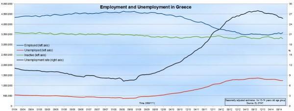 unemployment-greece