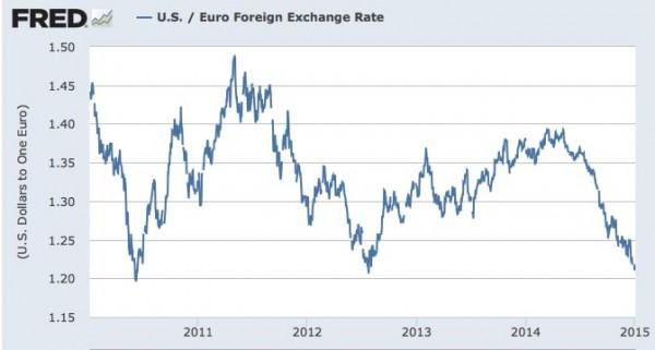US-Euro