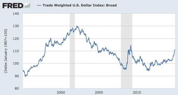 Reasons for rise in value of the dollar