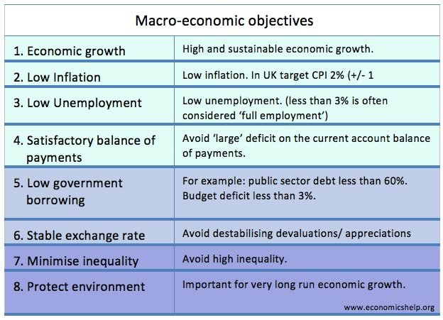 Macroeconomic Objectives  Employment Objectives