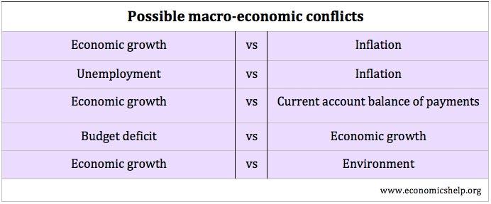 importance of macroeconomics pdf