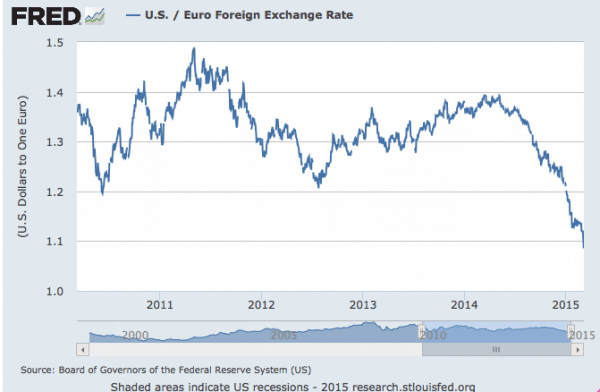 Fall In Euro Economics Help