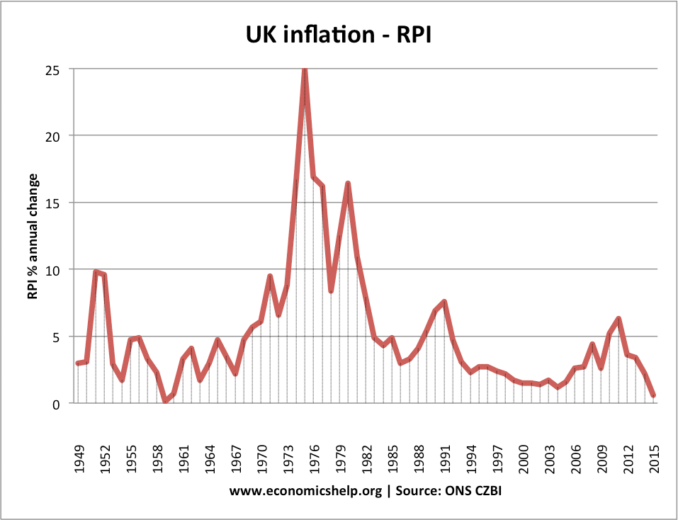 Policies To Reduce Inflation  Economics Help Annualinflation Uk