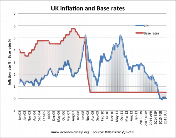 inflation-interest-rates