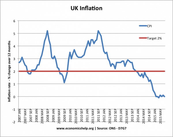 inflation-monthly-target