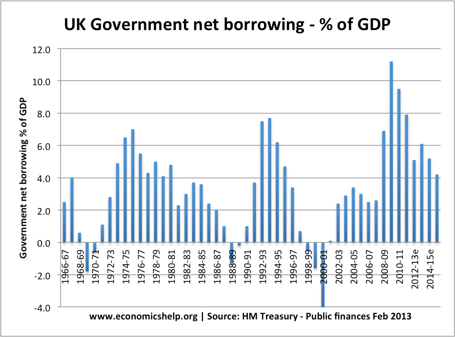 borrowing-percent-gdp-69-14
