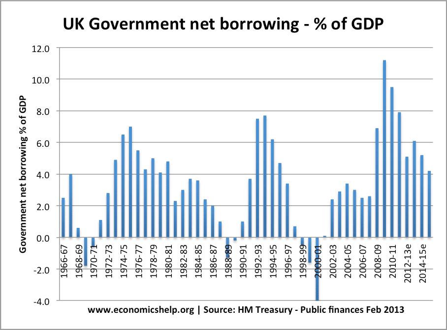 borrowing-percent-gdp-69-14