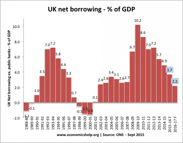 net-borrowing-percent-gdp