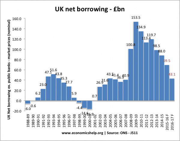 net-borrowing-totalJ511