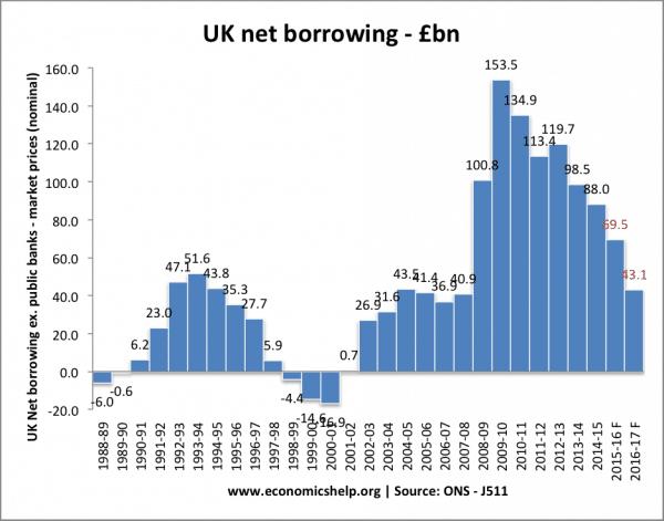 net-borrowing-totalJ511