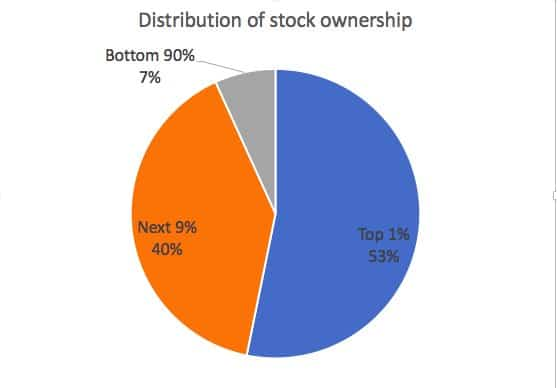 stock-ownership