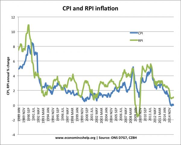 CPI-RPI-inflation