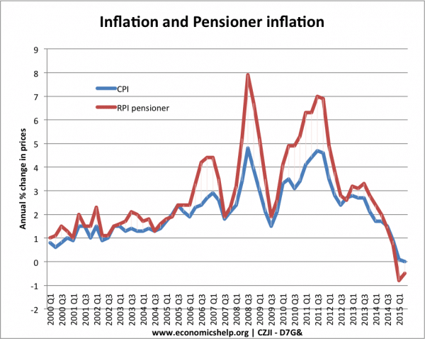 Inflation rates for pensioners