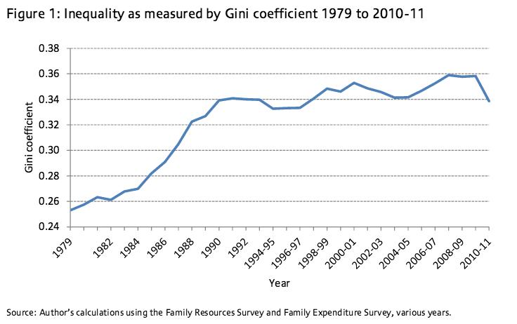 income inequality gini
