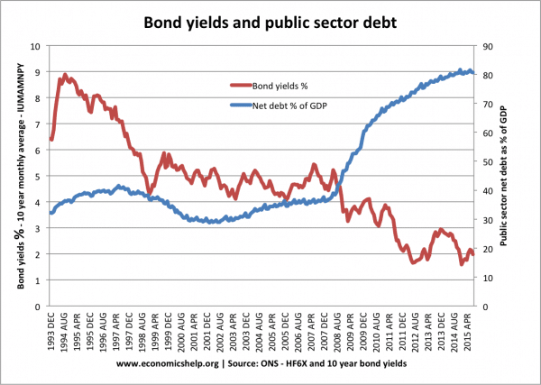 Does higher debt lead to higher interest rates?
