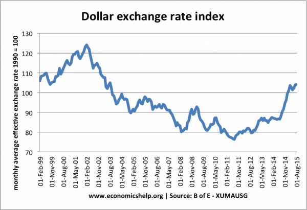 dollar-exchange-rate-99