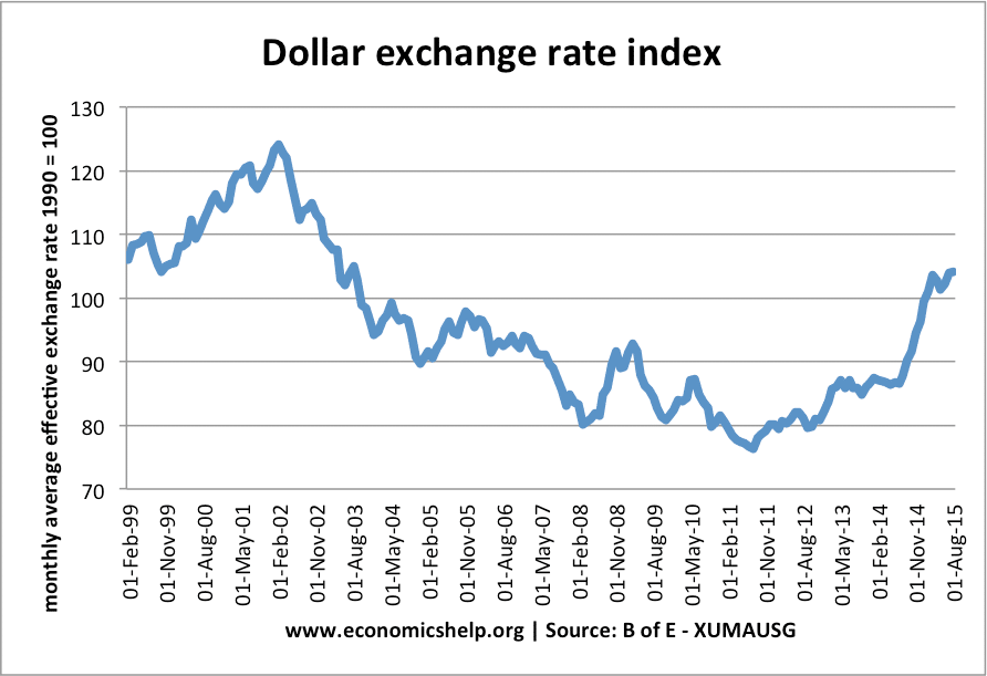 Dollar Exchange Rate 99
