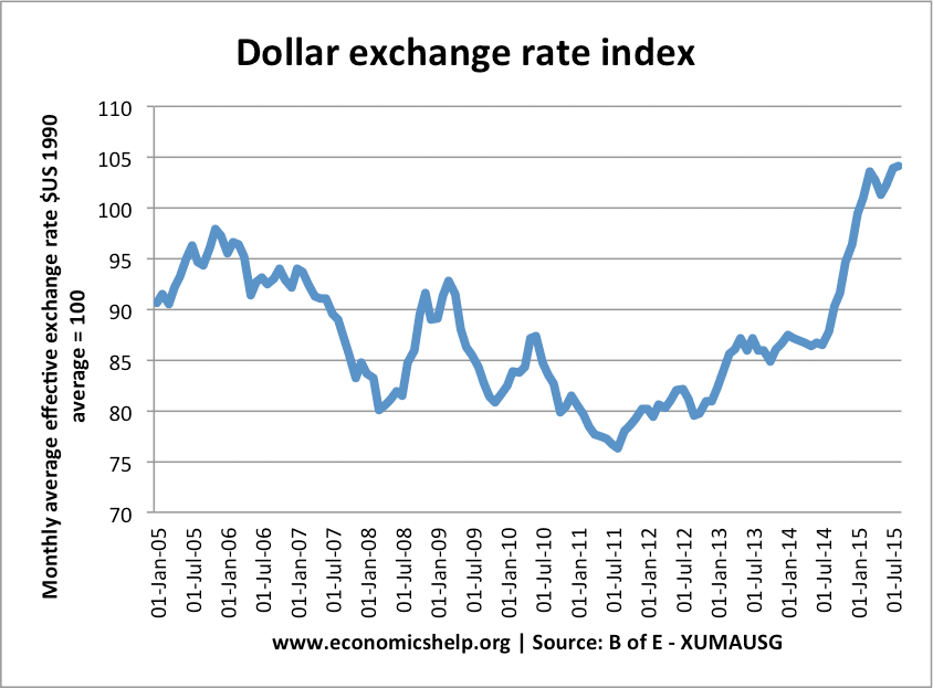 Against The Euro Dollar Has Been Even Stronger Us