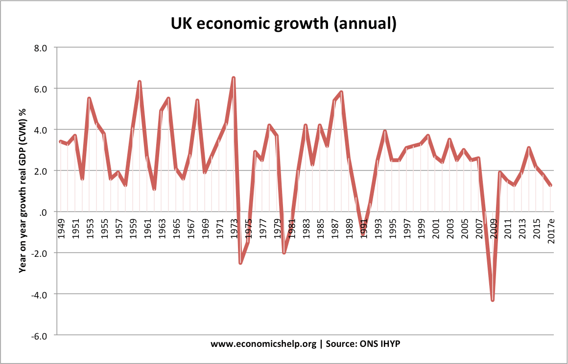 Factors affecting economic growth economics help annual uk economic growth 1949 2017 nvjuhfo Image collections