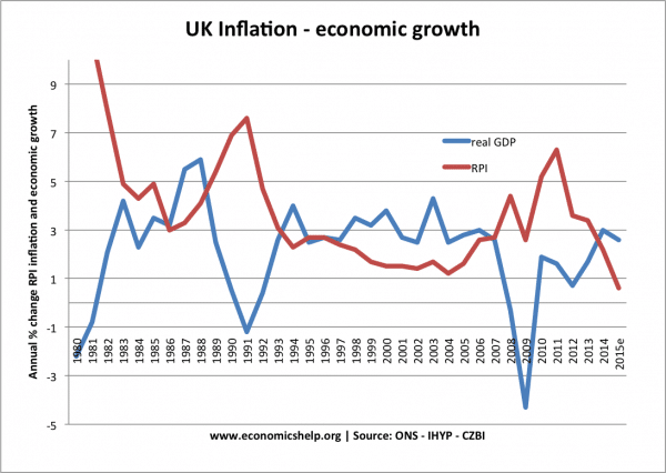 explaining business cycles growth and inflation relationship