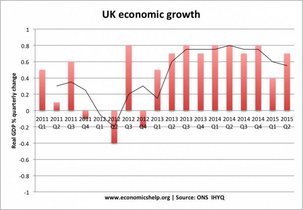 Recent economic growth compared to trend growth