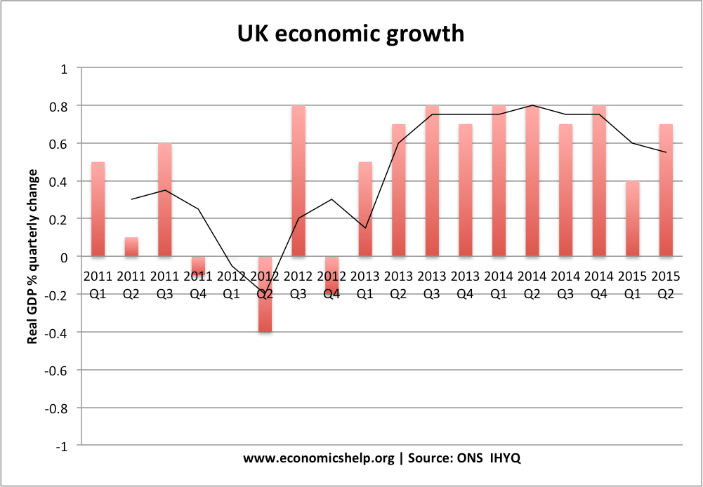 economic growth of the uk and The uk economy almost stalled in the first quarter of this year growing by just 01 per cent, the office for national statistics reported on friday this was down from the 04 per cent expansion .