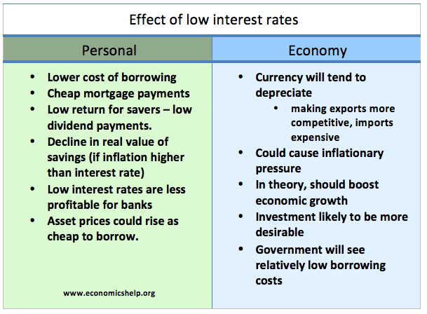 effect-low-interest-rates