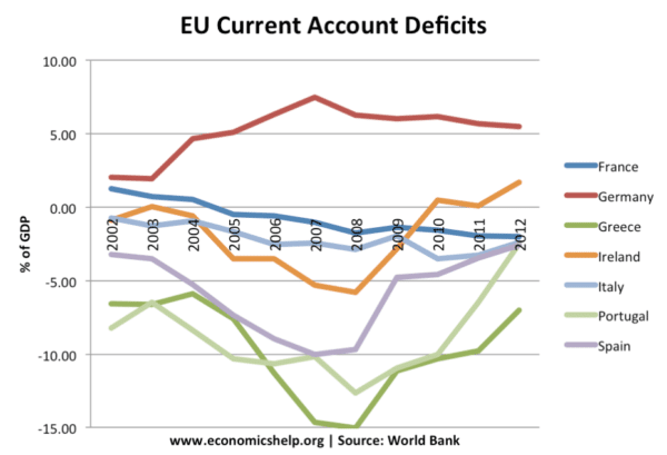 eu-current-account-deficit-2005-13