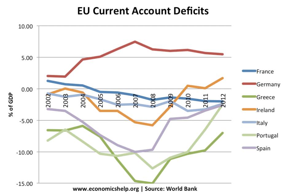 eu-current-account-deficit-2005-13