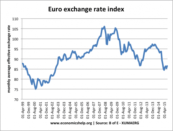 Euro Exchange Rate Index Effective 1999 15