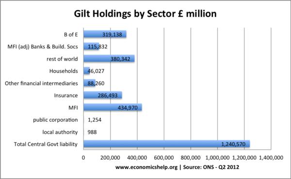gilt-holdings-total-sector