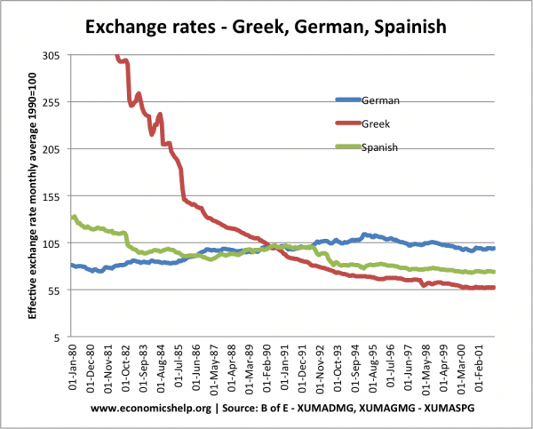 Euro Exchange Rates Before Greek Spanish German