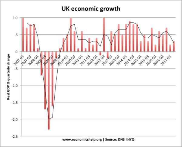 Economic Growth UK