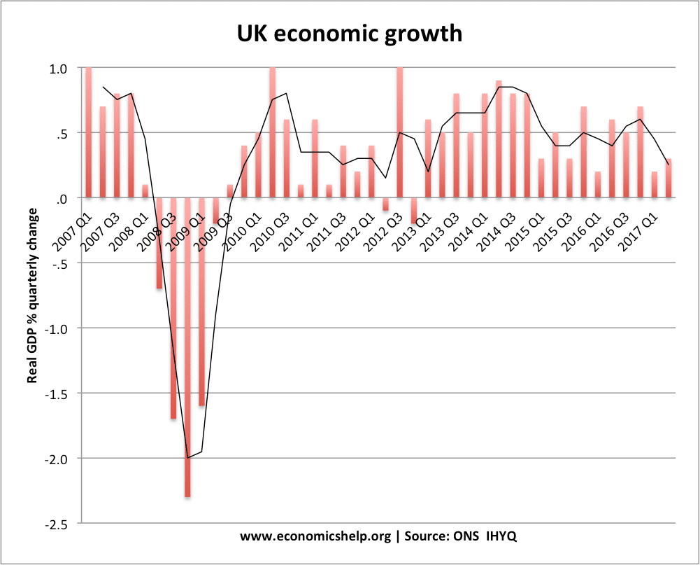 Economic growth uk economics help recent uk economic growth nvjuhfo Image collections