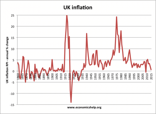 historical-inflation-1860