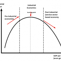 kuznets-environment