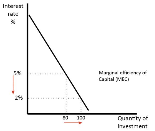 mec-investment-cut-interest-rates