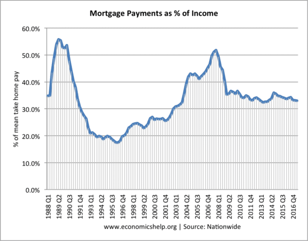 mortgage-payments-as-percent
