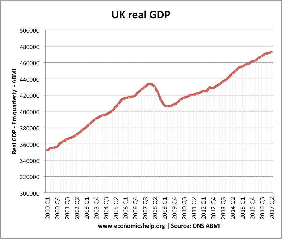 calculate real gdp economics There are a number of ways to look at a given economy's gdp you do not need to be an economist to learn how to calculate gdp deflator others are reading next, you need to calculate real gdp.