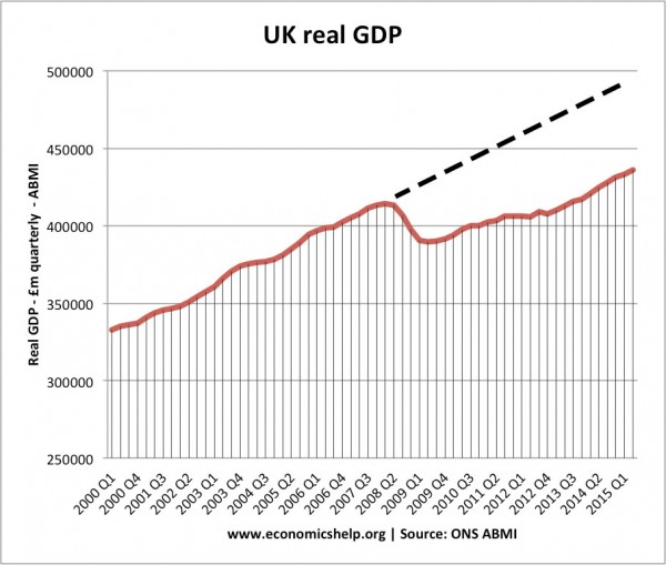 Threats to UK economy
