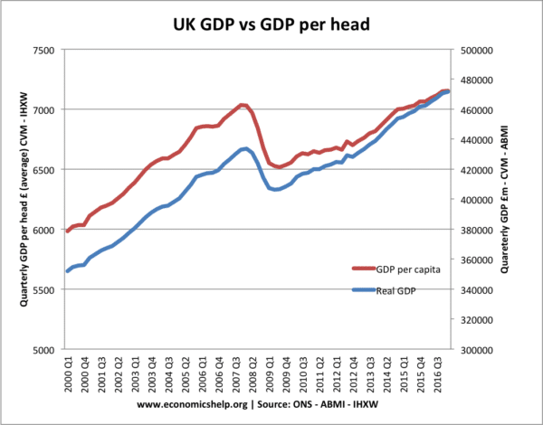 real-gdp-vs-real-gdp-per-capita