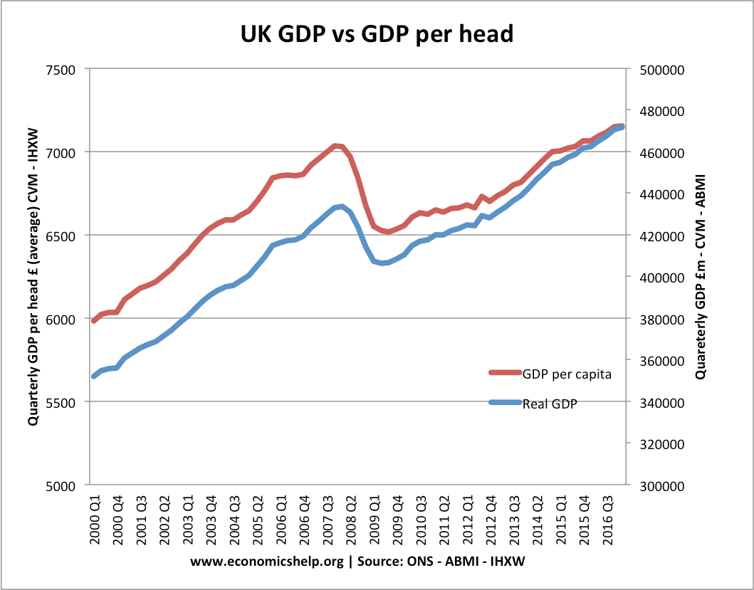 real-gdp-vs-real-gdp-per-capita