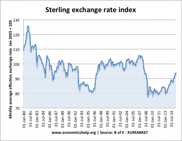 Exchange rate movements – Sterling, Euro and Dollar
