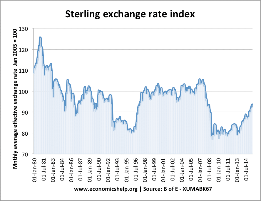 sterling-effective-exchange-rate